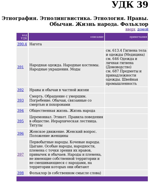 Универсальная десятичная классификация. 39